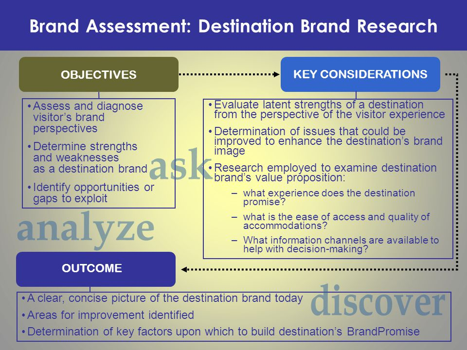 Brand Assessment Overview PURPOSE Correctly identify a destination's current brand perception Gain consensus with the CVB's executive team on current brand position RESULTS Determine how a destination is perceived today Understand the importance of building a brand and learn to see a destination as a visitor sees it PROCESS Evaluation of destination's collateral and materials Evaluation of destination's key competitive set Interviews with key sales and marketing staffs at the CVB as well as attractions and hotels Interviews with key stakeholders including CVB board members and city officials Conduct visitor research (this includes research from a variety of market segments including meeting planners, tour operators, travel media and leisure visitors; this could also include geographic research such as international leisure visitors) Slide # 12 of 25