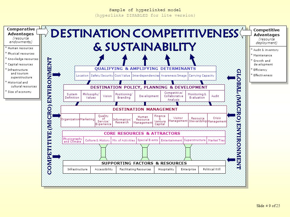 Comparative Advantages (resource endowments) * Human resources * Physical resources * Knowledge resources * Capital resources * Infrastructure and tourism superstructure * Historical and cultural resources Competitive Advantages (resource deployment) * Audit & inventory * Maintenance * Growth & development * Efficiency * Effectiveness DCSModel(v1).ppt DESTINATION COMPETITIVENESS & SUSTAINABILITY SUPPORTING FACTORS & RESOURCES Infrastructure AccessibilityFacilitating ResourcesEnterprise CORE RESOURCES & ATTRACTORS PhysiographyCulture & HistoryMarket TiesMix of ActivitiesSpecial EventsSuperstructure DESTINATION MANAGEMENT Resource StewardshipMarketingOrganizationInformationService COMPETITIVE (MICRO) ENVIRONMENT GLOBAL (MACRO) ENVIRONMENT LocationInterdependenciesSafetyCost QUALIFYING & AMPLIFYING DETERMINANTS PhilosophyAuditVisionDevelopment DESTINATION POLICY, PLANNING & DEVELOPMENT Sample of basic model received from Prof