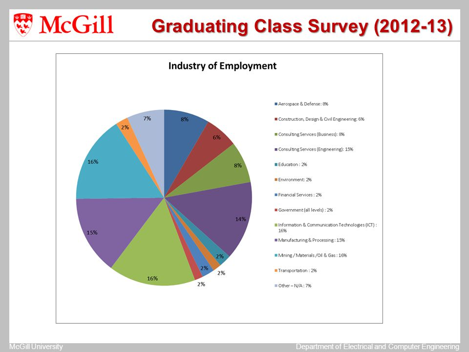 McGill UniversityDepartment of Electrical and Computer Engineering Graduating Class Survey (2012-13)