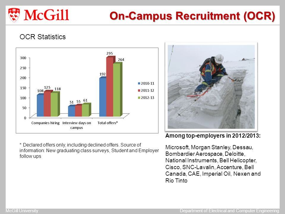 McGill UniversityDepartment of Electrical and Computer Engineering On-Campus Recruitment (OCR) Among top-employers in 2012/2013: Microsoft, Morgan Sta