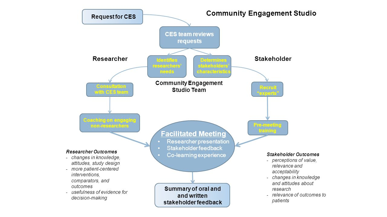 Request for CES CES team reviews requests Consultation with CES team Determines stakeholders' characteristics Recruit experts Coaching on engaging non-researchers Pre-meeting training Summary of oral and and written stakeholder feedback ResearcherStakeholder Facilitated Meeting Researcher presentation Stakeholder feedback Co-learning experience Community Engagement Studio Team Identifies researchers' needs Researcher Outcomes -changes in knowledge, attitudes, study design -more patient-centered interventions, comparators, and outcomes -usefulness of evidence for decision-making Stakeholder Outcomes -perceptions of value, relevance and acceptability -changes in knowledge and attitudes about research -relevance of outcomes to patients Community Engagement Studio