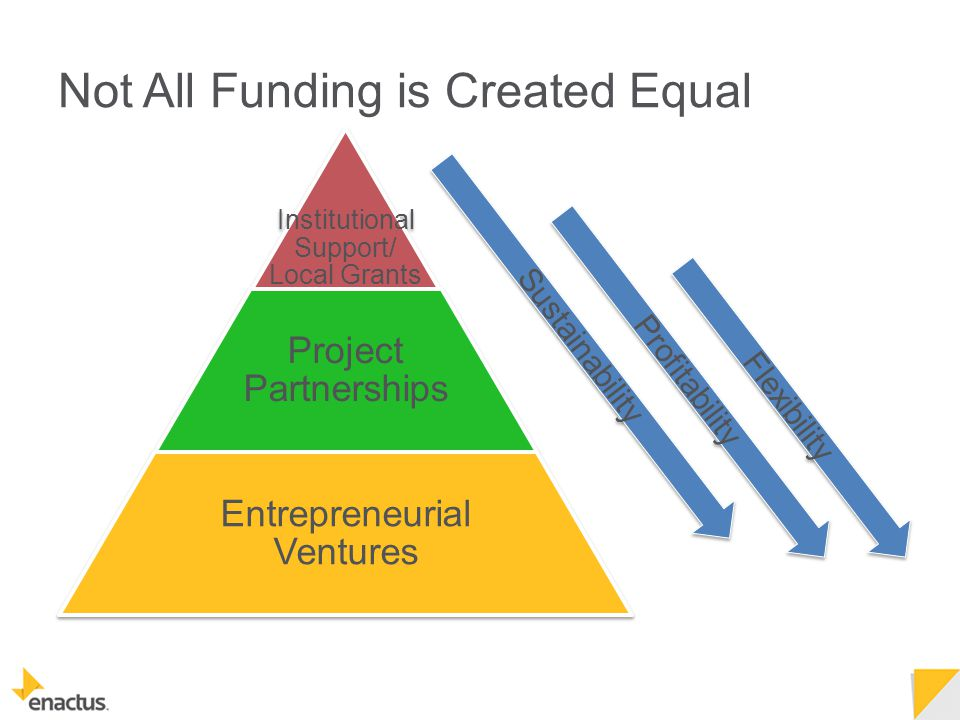 Not All Funding is Created Equal Institutional Support/ Local Grants Project Partnerships Entrepreneurial Ventures Sustainability Profitability Flexibility