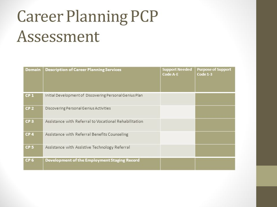 Career Planning PCP Assessment Domain Description of Career Planning Services Support Needed Code A-E Purpose of Support Code 1-3 CP 1 Initial Develop
