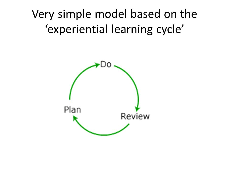 Very simple model based on the 'experiential learning cycle'