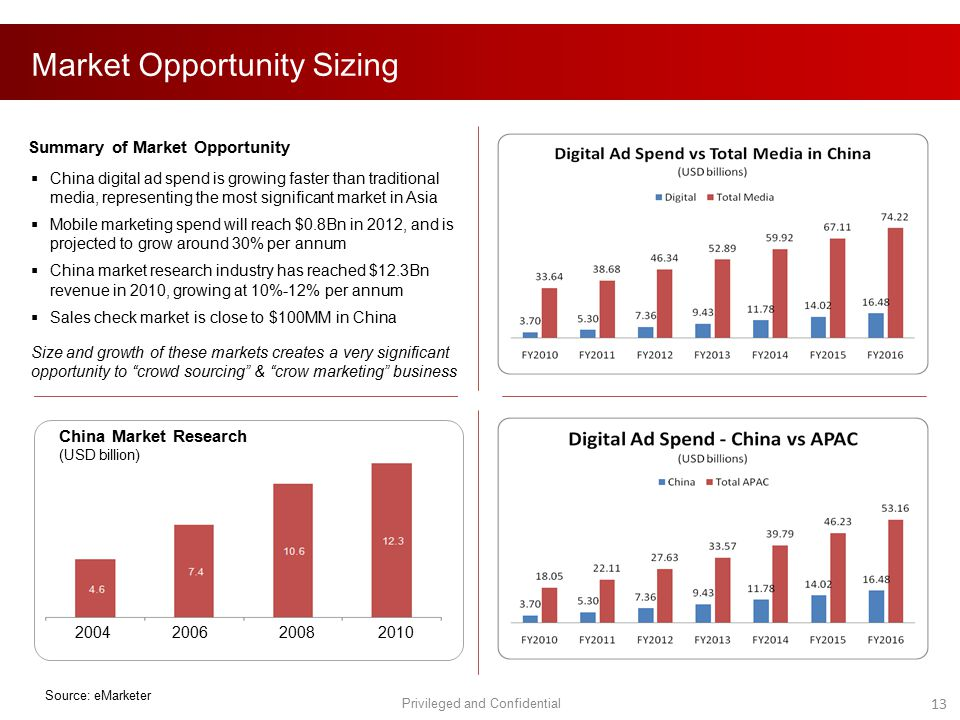 Market Opportunity Sizing Privileged and Confidential 13 Source: eMarketer Summary of Market Opportunity  China digital ad spend is growing faster th