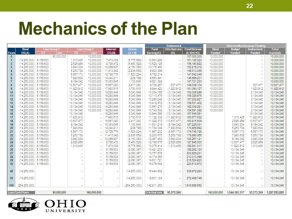 Mechanics of the Plan 22