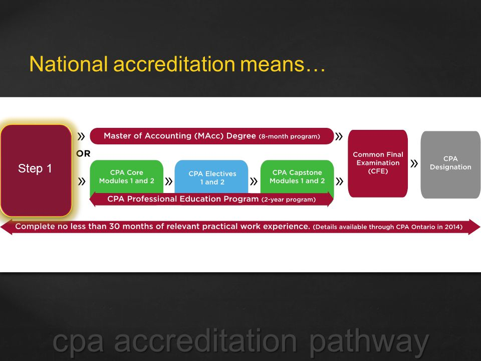 National accreditation means… cpa accreditation pathway Step 1