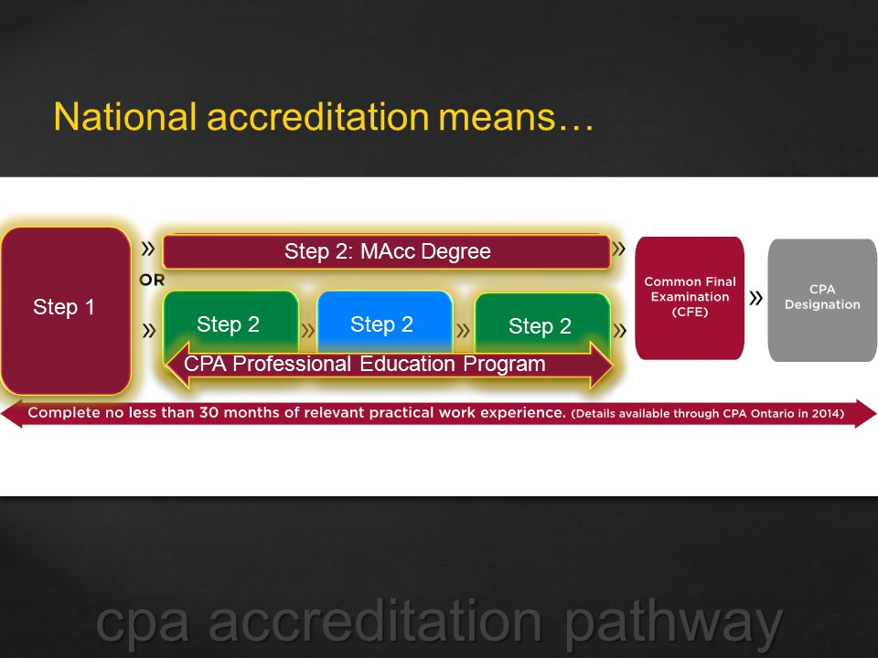 National accreditation means… cpa accreditation pathway Step 1 Step 2: MAcc Degree Step 2 CPA Professional Education Program