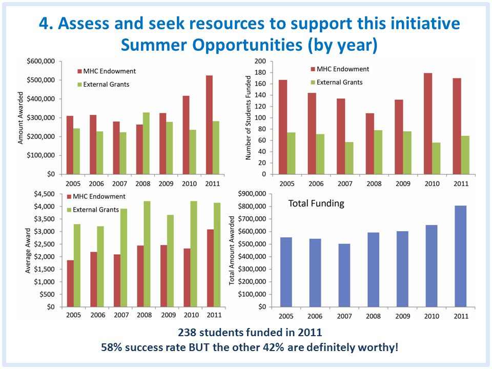 4. Assess and seek resources to support this initiative Summer Opportunities (by year) 238 students funded in 2011 58% success rate BUT the other 42%
