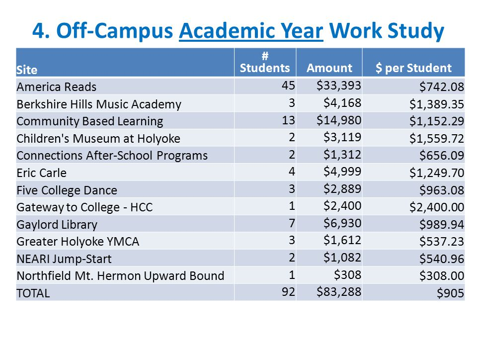 4. Off-Campus Academic Year Work Study Site # StudentsAmount$ per Student America Reads 45$33,393 $742.08 Berkshire Hills Music Academy 3$4,168 $1,389