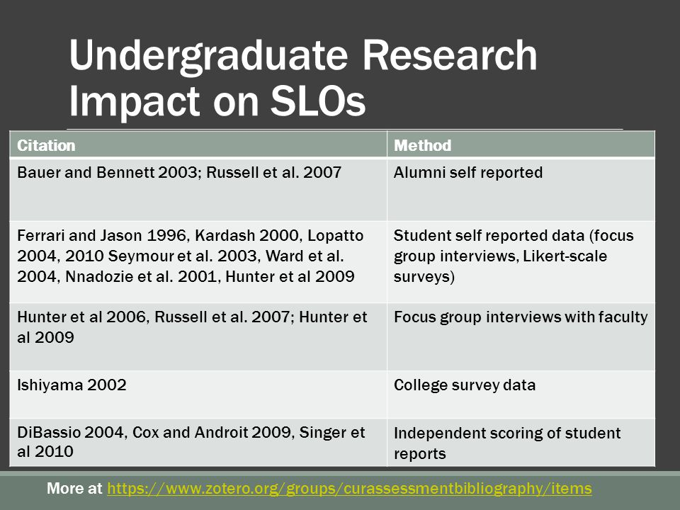 Undergraduate Research Impact on SLOs CitationMethod Bauer and Bennett 2003; Russell et al.