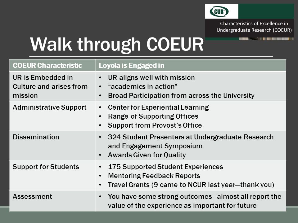 Walk through COEUR COEUR CharacteristicLoyola is Engaged in UR is Embedded in Culture and arises from mission UR aligns well with mission academics in action Broad Participation from across the University Administrative Support Center for Experiential Learning Range of Supporting Offices Support from Provost's Office Dissemination 324 Student Presenters at Undergraduate Research and Engagement Symposium Awards Given for Quality Support for Students 175 Supported Student Experiences Mentoring Feedback Reports Travel Grants (9 came to NCUR last year—thank you) Assessment You have some strong outcomes—almost all report the value of the experience as important for future