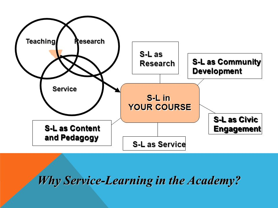 S-L as Content and Pedagogy S-L as Research S-L as Service S-L in YOUR COURSE TeachingResearch Service S-L as Community Development S-L as Civic Engagement Why Service-Learning in the Academy?