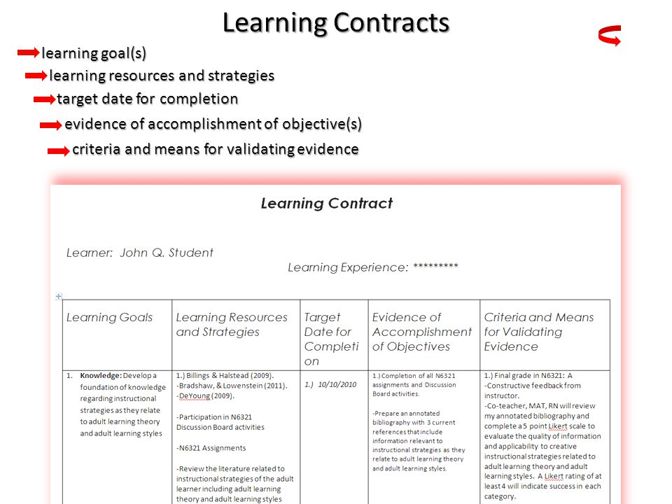 Learning Contracts learning goal(s) learning goal(s) learning resources and strategies learning resources and strategies target date for completion target date for completion evidence of accomplishment of objective(s) evidence of accomplishment of objective(s) criteria and means for validating evidence criteria and means for validating evidence