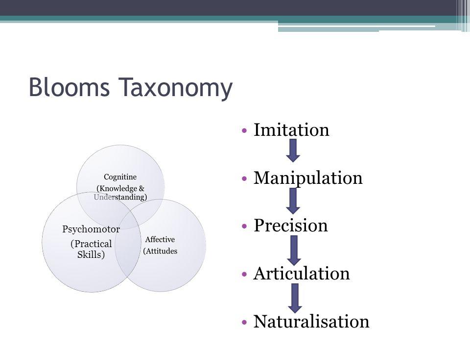 Blooms Taxonomy Imitation Manipulation Precision Articulation Naturalisation Psychomotor (Practical Skills)