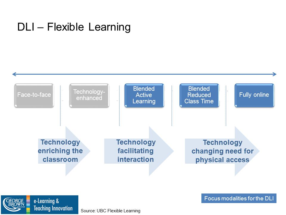 DLI – Flexible Learning Face-to-face Technology- enhanced Blended Active Learning Blended Reduced Class Time Fully online Technology enriching the classroom Technology facilitating interaction Technology changing need for physical access Focus modalities for the DLI Source: UBC Flexible Learning