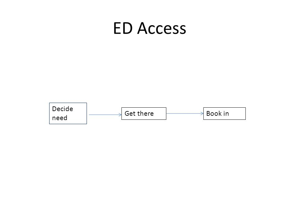 ED Access Decide need Get thereBook in