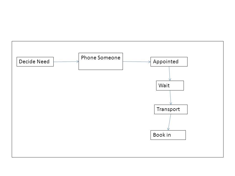 Decide Need Phone Someone Appointed Wait Transport Book in