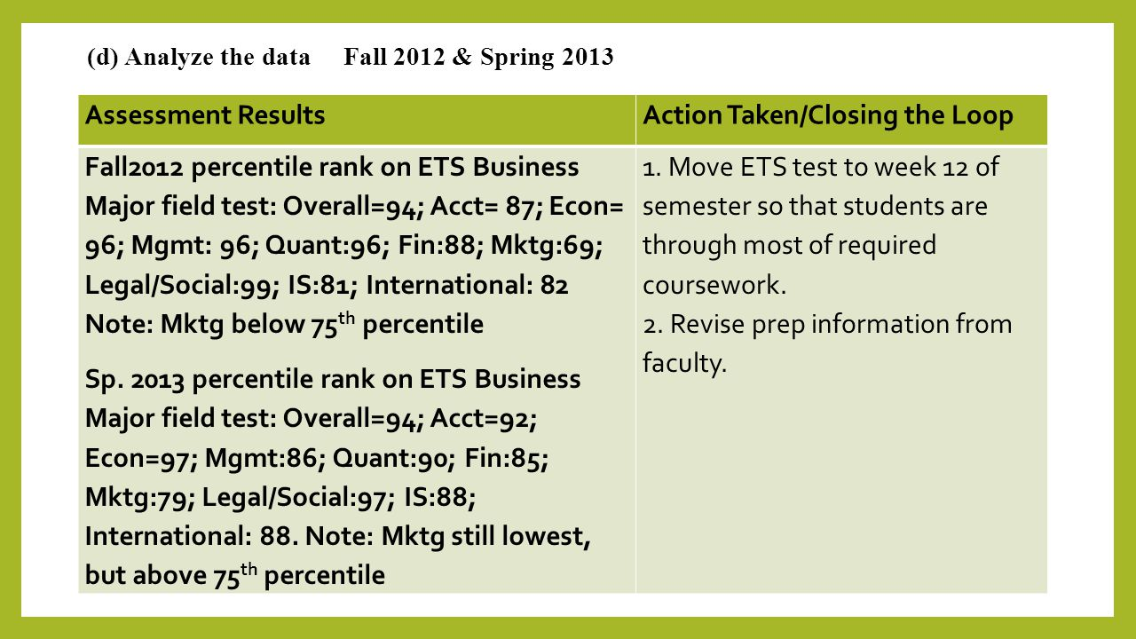 (d) Analyze the data Fall 2012 & Spring 2013 Assessment ResultsAction Taken/Closing the Loop Fall2012 percentile rank on ETS Business Major field test: Overall=94; Acct= 87; Econ= 96; Mgmt: 96; Quant:96; Fin:88; Mktg:69; Legal/Social:99; IS:81; International: 82 Note: Mktg below 75 th percentile Sp.