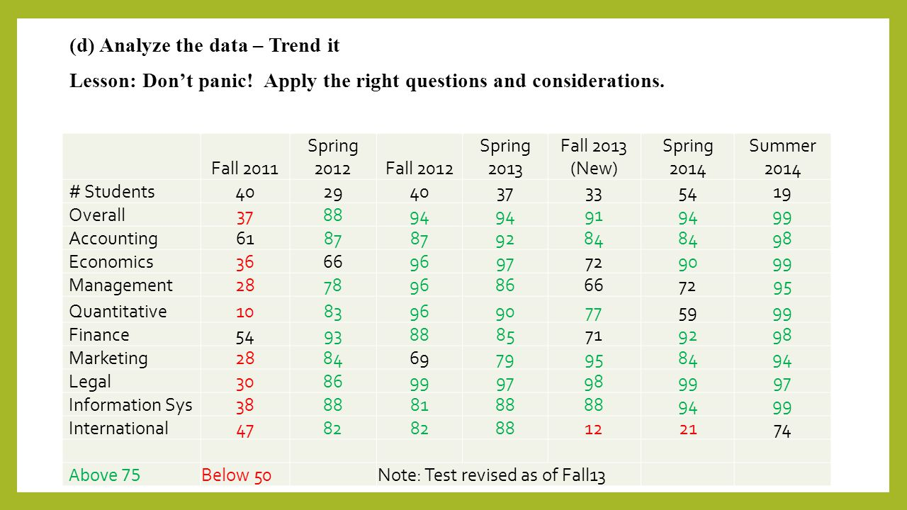 (d) Analyze the data – Trend it Lesson: Don't panic! Apply the right questions and considerations. Fall 2011 Spring 2012Fall 2012 Spring 2013 Fall 201