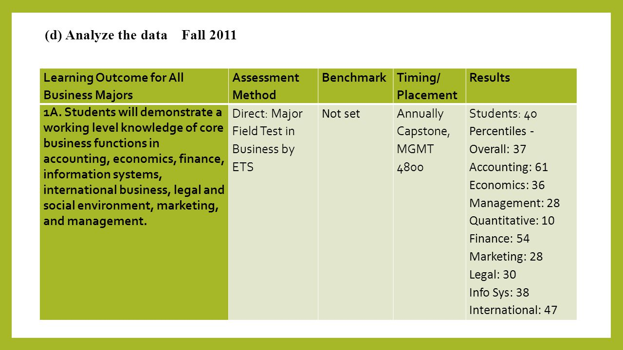 (d) Analyze the data Fall 2011 Learning Outcome for All Business Majors Assessment Method Benchmark Timing/ Placement Results 1A.