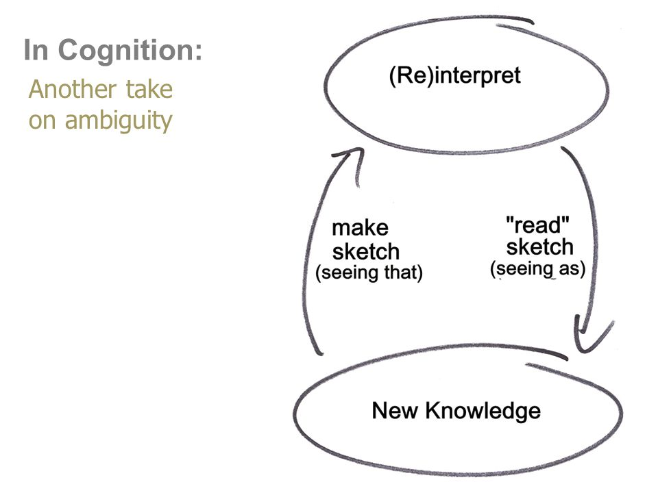 In Cognition: Another take on ambiguity