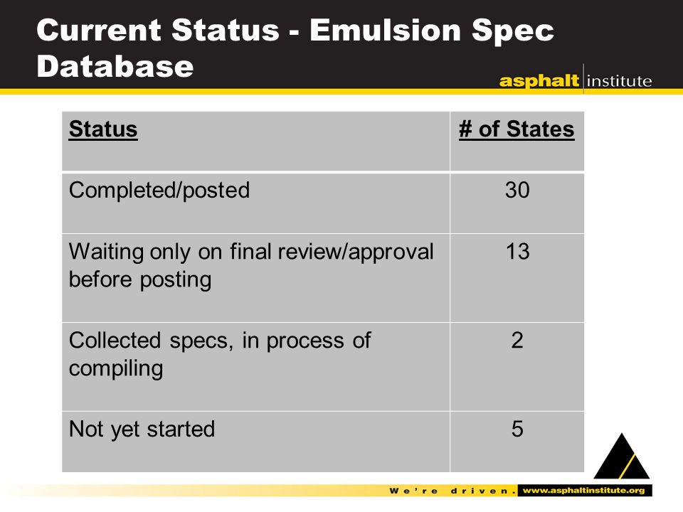 Current Status - Emulsion Spec Database Status# of States Completed/posted30 Waiting only on final review/approval before posting 13 Collected specs, in process of compiling 2 Not yet started 5