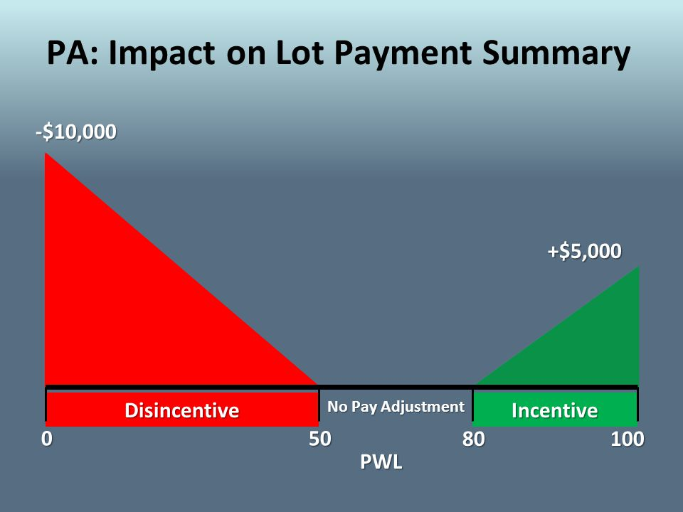 -$10,000 PA: Impact on Lot Payment Summary +$5,000 Disincentive 050 80100 PWL Incentive No Pay Adjustment