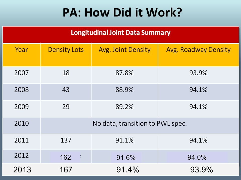 PA: How Did it Work 94.0%162 91.6% 2013 167 91.4% 93.9%