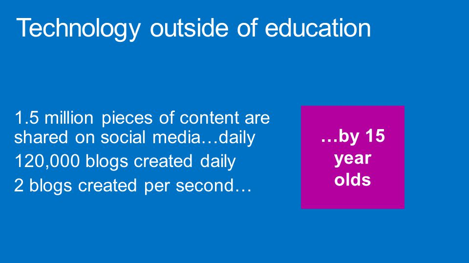 1.5 million pieces of content are shared on social media…daily 120,000 blogs created daily 2 blogs created per second… …by 15 year olds
