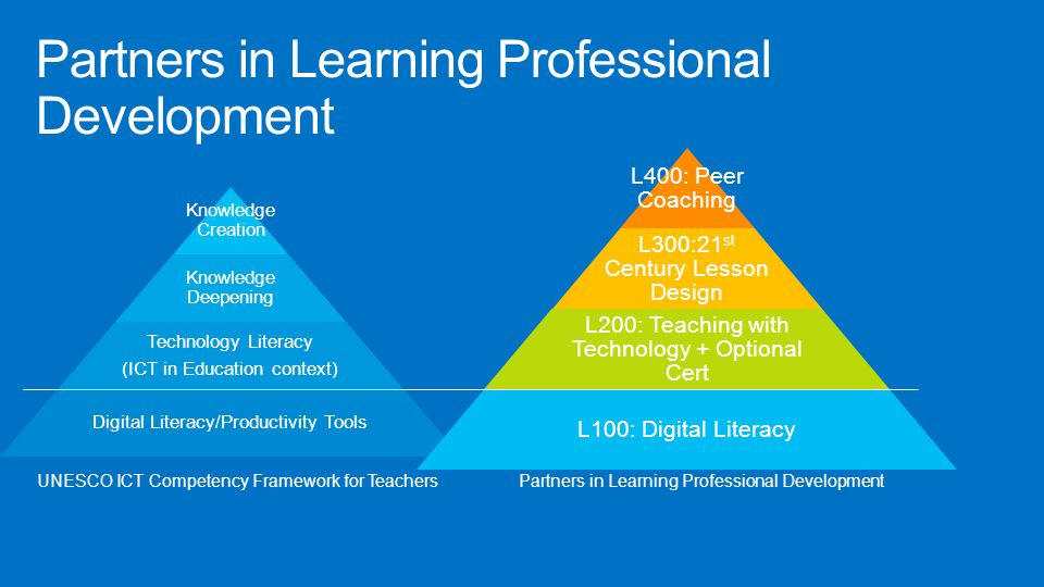 Partners in Learning Professional Development L400: Peer Coaching L300:21 st Century Lesson Design L200: Teaching with Technology + Optional Cert L100: Digital Literacy Knowledge Creation Knowledge Deepening Technology Literacy (ICT in Education context) Digital Literacy/Productivity Tools UNESCO ICT Competency Framework for Teachers Partners in Learning Professional Development
