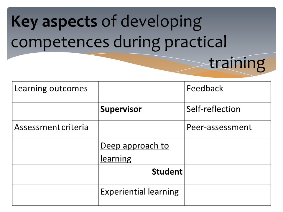Key aspects of developing competences during practical training Learning outcomes Feedback SupervisorSelf-reflection Assessment criteria Peer-assessment Deep approach to learning Student Experiential learning