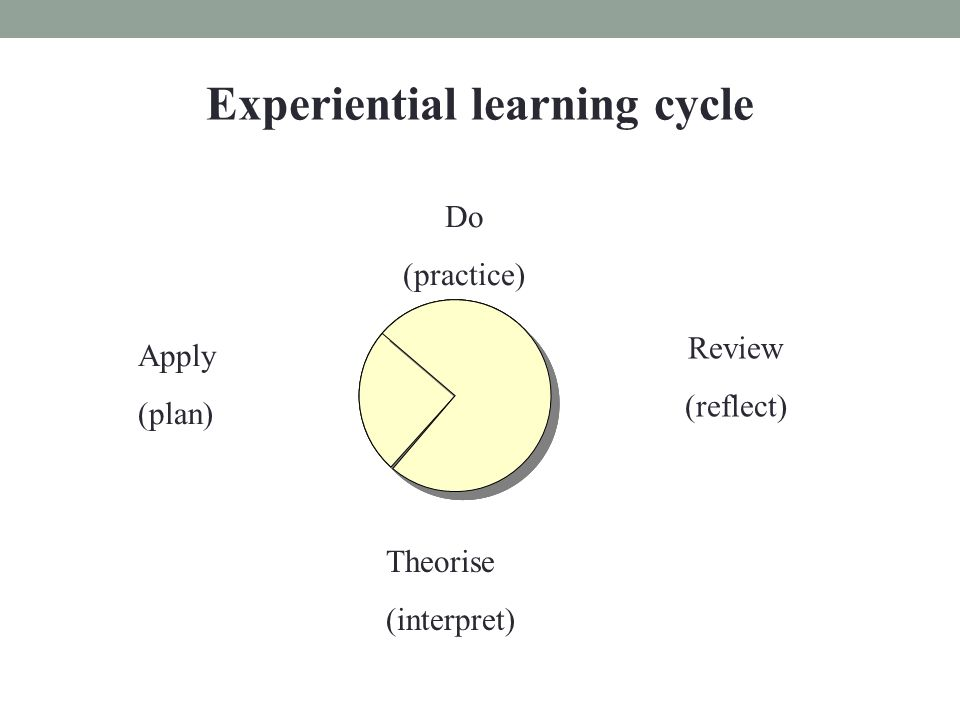 Experiential learning cycle Do (practice) Review (reflect) Theorise (interpret) Apply (plan)