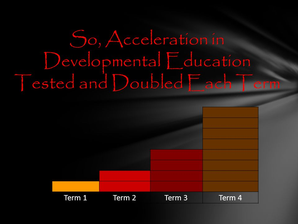 Term 1Term 2Term 3Term 4 So, Acceleration in Developmental Education Tested and Doubled Each Term