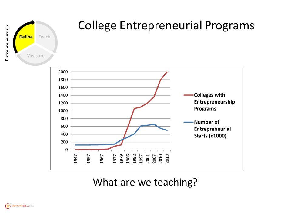 College Entrepreneurial Programs Entrepreneurship What are we teaching?