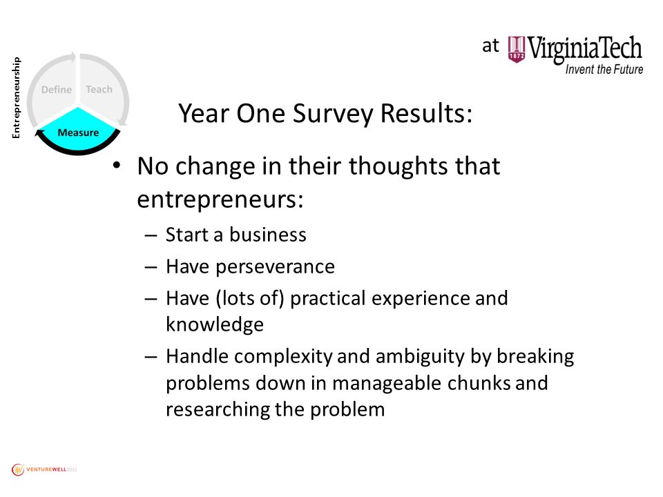 Entrepreneurship Year One Survey Results: No change in their thoughts that entrepreneurs: – Start a business – Have perseverance – Have (lots of) practical experience and knowledge – Handle complexity and ambiguity by breaking problems down in manageable chunks and researching the problem at