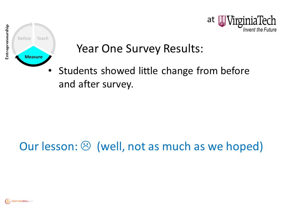 Entrepreneurship Year One Survey Results: Students showed little change from before and after survey.