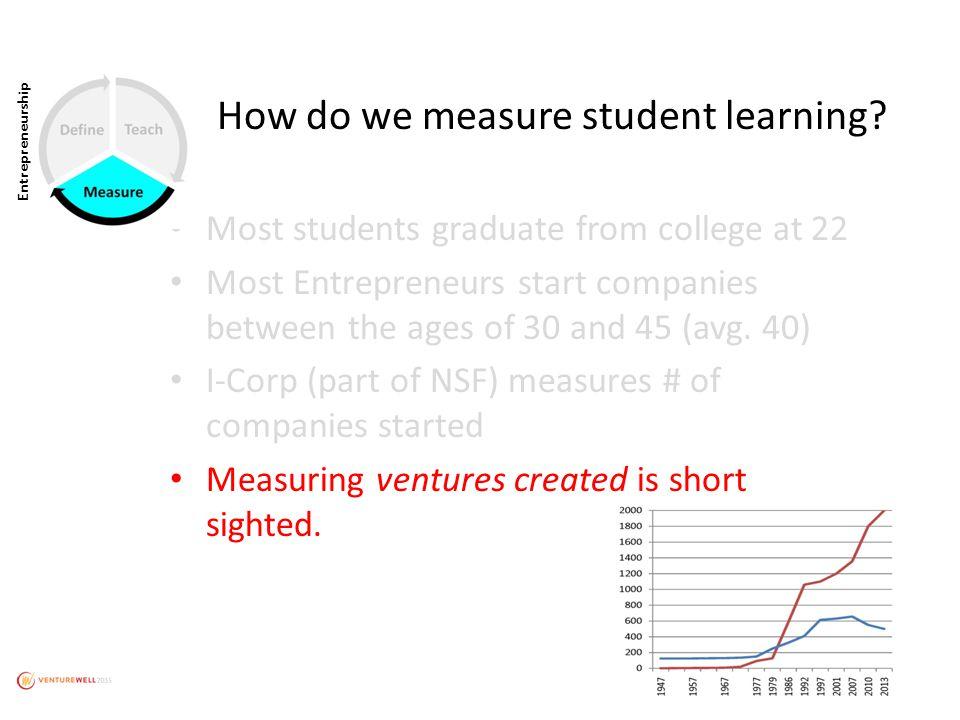 Entrepreneurship How do we measure student learning.