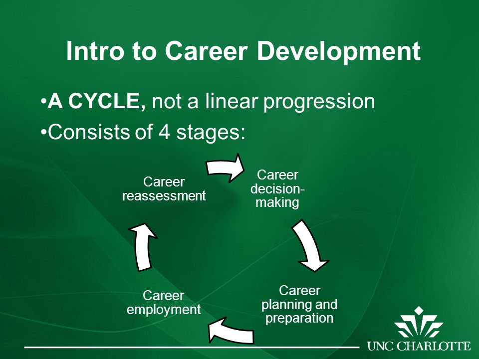 Intro to Career Development A CYCLE, not a linear progression Consists of 4 stages: Career decision- making Career planning and preparation Career employment Career reassessment