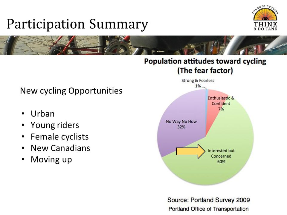Participation Summary New cycling Opportunities Urban Young riders Female cyclists New Canadians Moving up