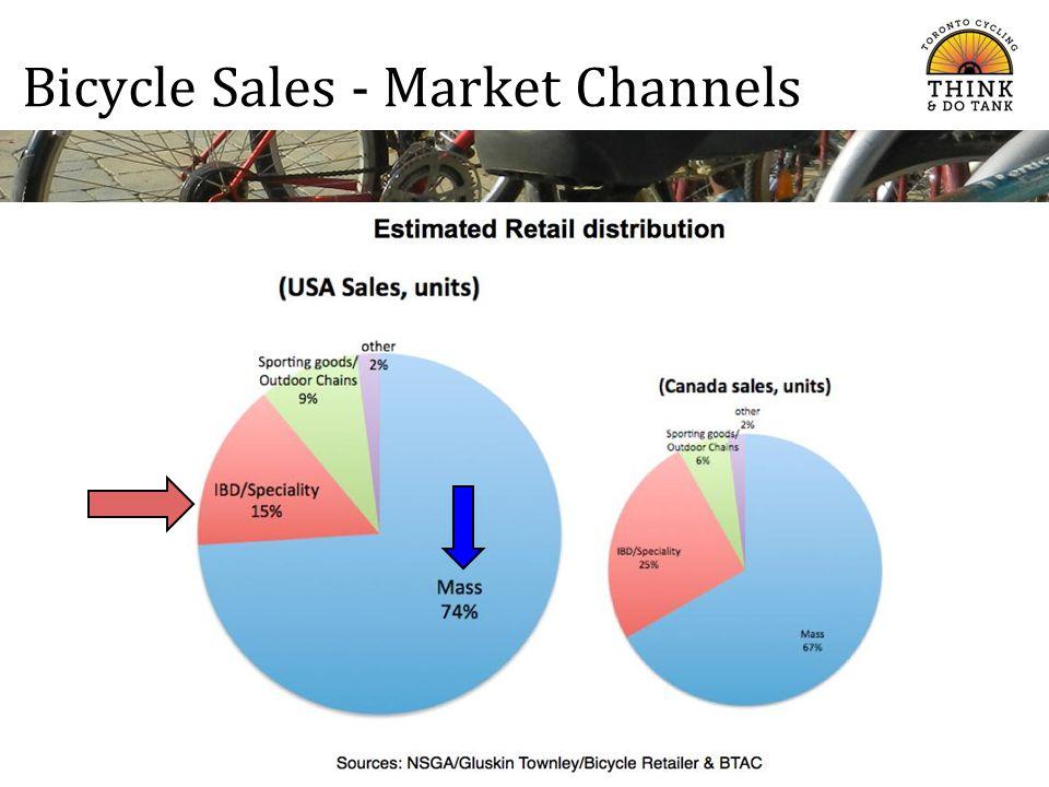 Bicycle Sales - Market Channels