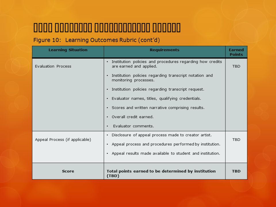 BACA Learning Expectations Domain Figure 10: Learning Outcomes Rubric (cont'd) Learning SituationRequirementsEarned Points Evaluation Process Institut