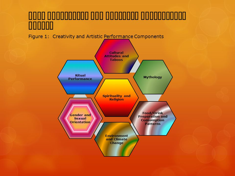 BACA Creativity and Artistic Performance Domain Figure 1: Creativity and Artistic Performance Components Spirituality and Religion Cultural Attitudes and Taboos Mythology Food/Drink Preparation and Consumption Patterns Environment and Climate Change Gender and Sexual Orientation Ritual Performance
