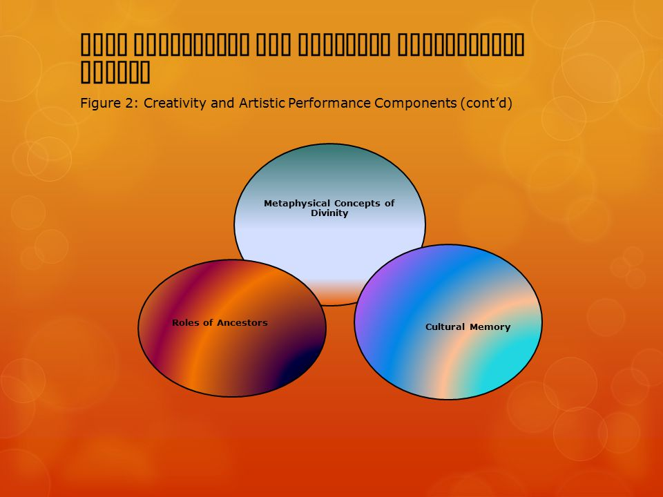 BACA Creativity and Artistic Performance Domain Figure 2: Creativity and Artistic Performance Components (cont'd) Metaphysical Concepts of Divinity Cultural Memory Roles of Ancestors