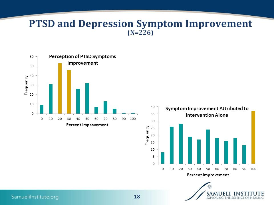 18 PTSD and Depression Symptom Improvement (N=226)