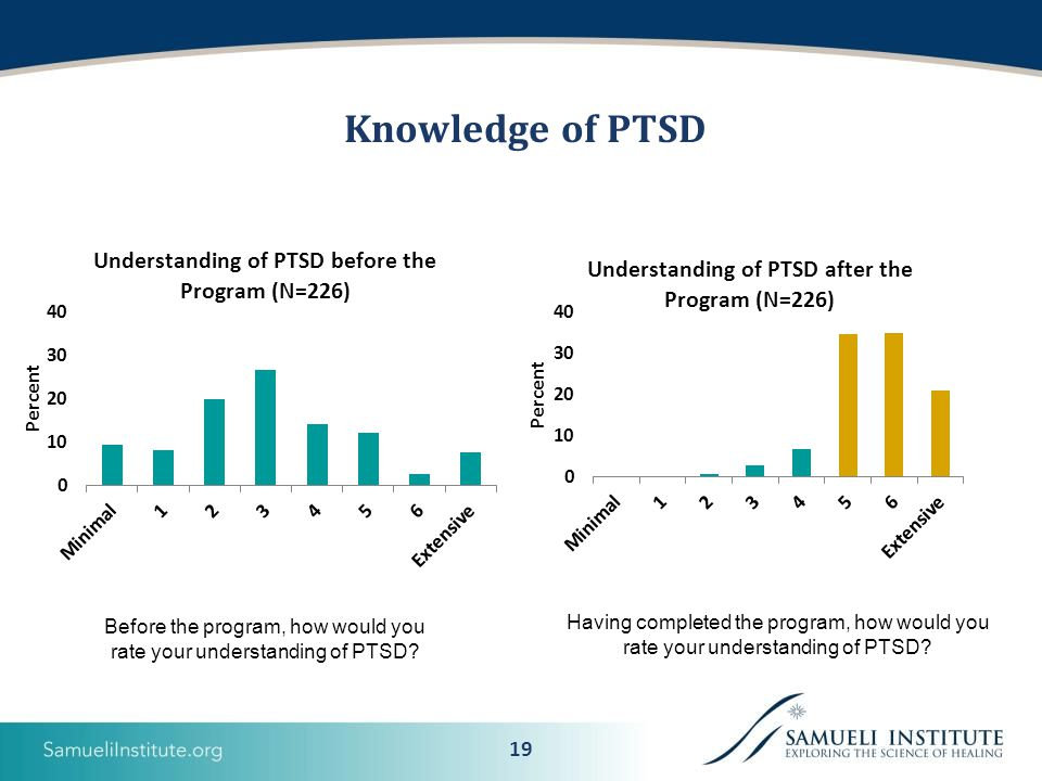 19 Knowledge of PTSD Before the program, how would you rate your understanding of PTSD.
