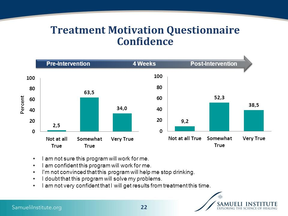 22 Treatment Motivation Questionnaire Confidence I am not sure this program will work for me.