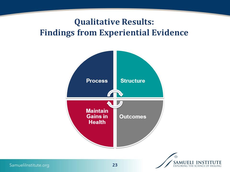 23 Qualitative Results: Findings from Experiential Evidence ProcessStructure Outcomes Maintain Gains in Health
