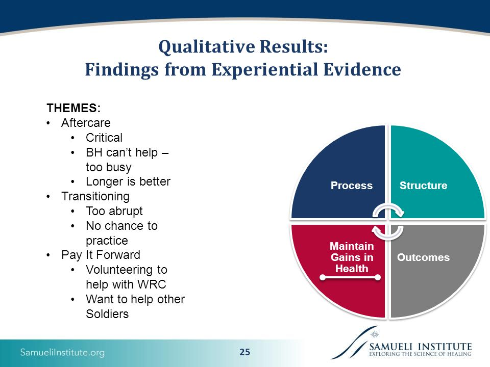 25 Qualitative Results: Findings from Experiential Evidence ProcessStructure Outcomes Maintain Gains in Health THEMES: Aftercare Critical BH can't help – too busy Longer is better Transitioning Too abrupt No chance to practice Pay It Forward Volunteering to help with WRC Want to help other Soldiers