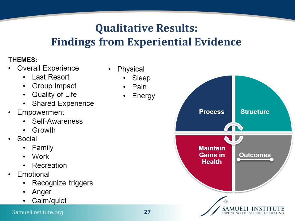 27 Qualitative Results: Findings from Experiential Evidence ProcessStructure Outcomes Maintain Gains in Health THEMES: Overall Experience Last Resort Group Impact Quality of Life Shared Experience Empowerment Self-Awareness Growth Social Family Work Recreation Emotional Recognize triggers Anger Calm/quiet Physical Sleep Pain Energy